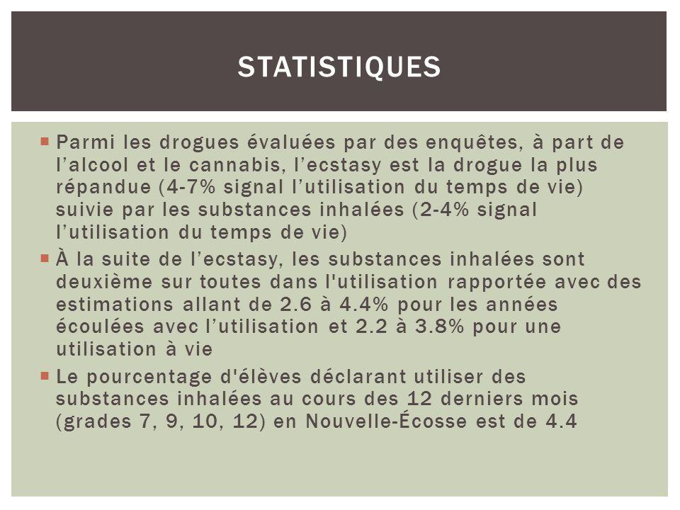 Parmi les drogues évaluées par des enquêtes, à part de lalcool et le cannabis, lecstasy est la drogue la plus répandue (4-7% signal lutilisation du te