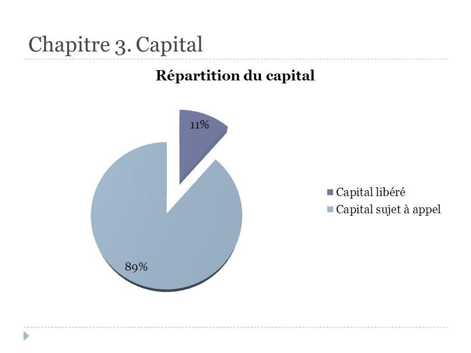 Chapitre 5.Gestion financière Couverture des pertes [art.
