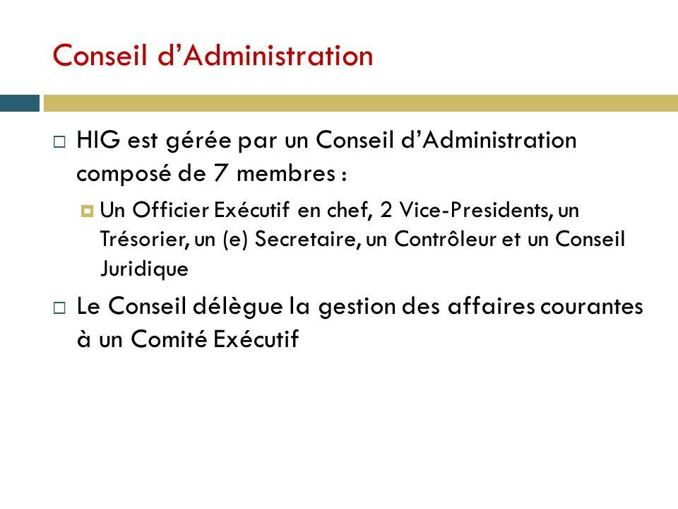 Conseil dAdministration HIG est gérée par un Conseil dAdministration composé de 7 membres : Un Officier Exécutif en chef, 2 Vice-Presidents, un Trésorier, un (e) Secretaire, un Contrôleur et un Conseil Juridique Le Conseil délègue la gestion des affaires courantes à un Comité Exécutif