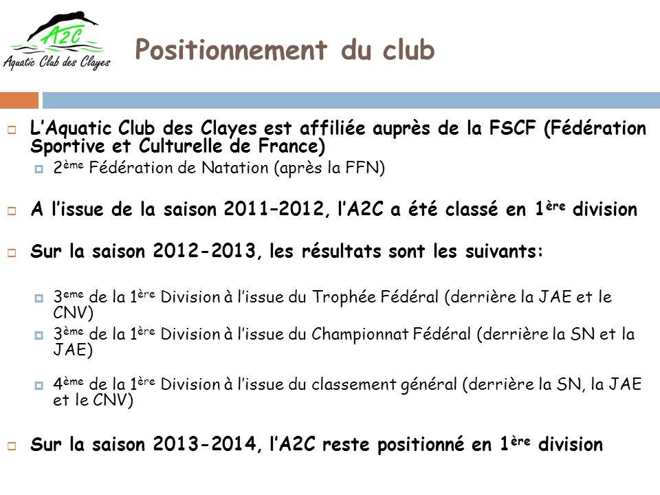 Positionnement du club LAquatic Club des Clayes est affiliée auprès de la FSCF (Fédération Sportive et Culturelle de France) 2 ème Fédération de Natation (après la FFN) A lissue de la saison 2011–2012, lA2C a été classé en 1 ère division Sur la saison 2012-2013, les résultats sont les suivants: 3 eme de la 1 ère Division à lissue du Trophée Fédéral (derrière la JAE et le CNV) 3 ème de la 1 ère Division à lissue du Championnat Fédéral (derrière la SN et la JAE) 4 ème de la 1 ère Division à lissue du classement général (derrière la SN, la JAE et le CNV) Sur la saison 2013-2014, lA2C reste positionné en 1 ère division