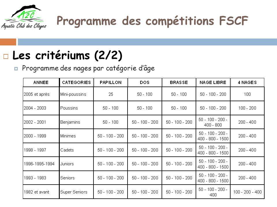 Programme des compétitions FSCF Le Meeting dHiver (1/2) 1 ère compétition dans le calendrier de la FSCF (en dehors des critériums) La qualification résulte des critères suivants : Par tranche dâges Sur les types de nages du programme de la FSCF Les 5 ou 6 meilleurs temps (fonction du nombre de lignes deau de la piscine dans laquelle se déroule la compétition) Programme du Meeting d Hiver