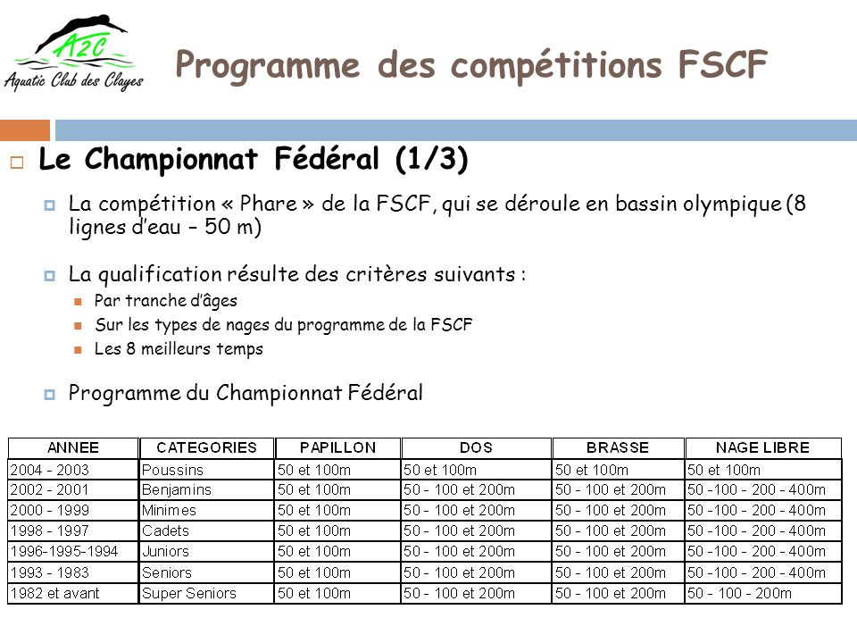 Programme des compétitions FSCF Le Championnat Fédéral (1/3) La compétition « Phare » de la FSCF, qui se déroule en bassin olympique (8 lignes deau – 50 m) La qualification résulte des critères suivants : Par tranche dâges Sur les types de nages du programme de la FSCF Les 8 meilleurs temps Programme du Championnat Fédéral