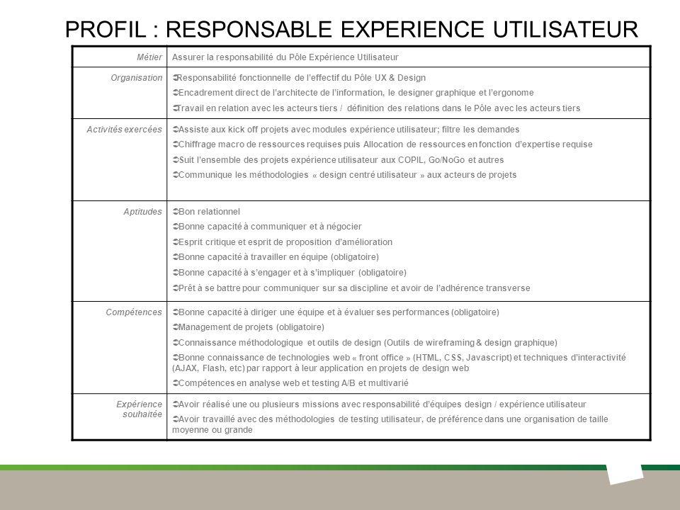 PROFIL : RESPONSABLE EXPERIENCE UTILISATEUR MétierAssurer la responsabilité du Pôle Expérience Utilisateur Organisation Responsabilité fonctionnelle d