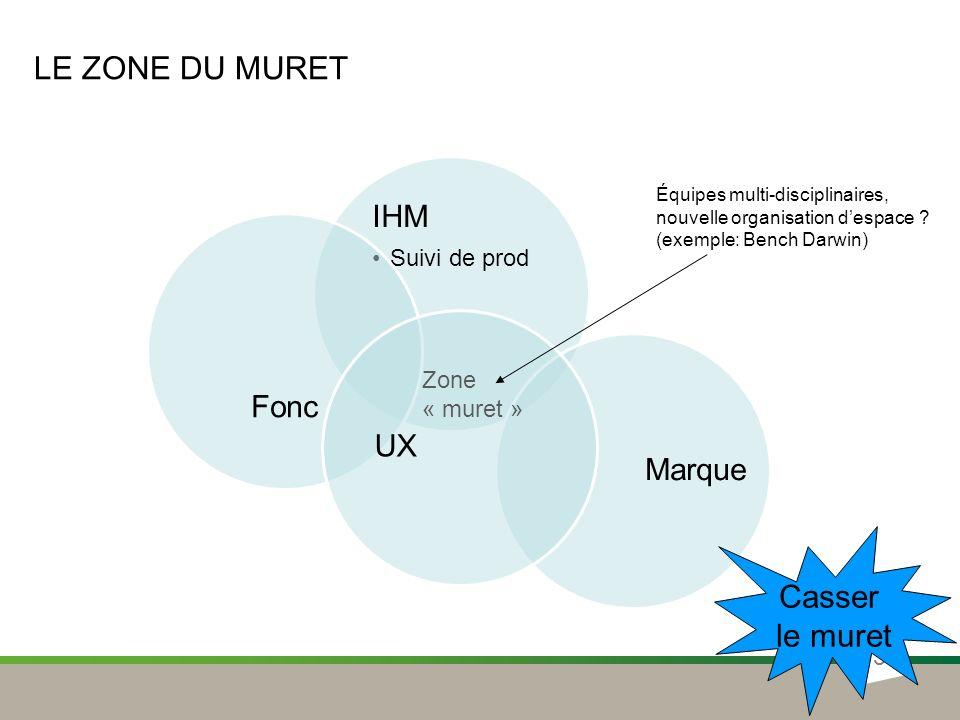 LE ZONE DU MURET IHM Suivi de prod Marque Fonc UX 5 Zone « muret » Casser le muret Équipes multi-disciplinaires, nouvelle organisation despace ? (exem