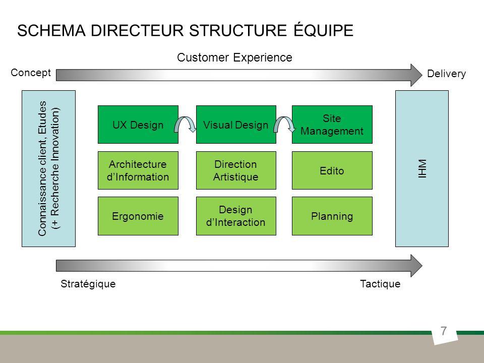SCHEMA DIRECTEUR STRUCTURE ÉQUIPE 8 UX DesignVisual Design Site Management David Serrault CDI Ergonome (à recruter) Fabien Quinaud CDI Graphiste (à recruter) Site Manager (à recruter) Chef de projet graphique jnr (à recruter) Connaissance client, Etudes (+ Recherche Innovation) IHM Customer Experience StratégiqueTactique Delivery Concept + Budget prestataires (mobile notamment) et débordement graphique + Budget études (web analytics, testing)