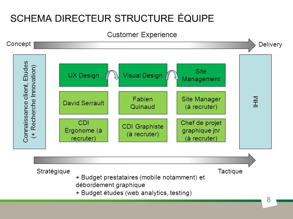 SCHEMA DIRECTEUR STRUCTURE ÉQUIPE 8 UX DesignVisual Design Site Management David Serrault CDI Ergonome (à recruter) Fabien Quinaud CDI Graphiste (à re