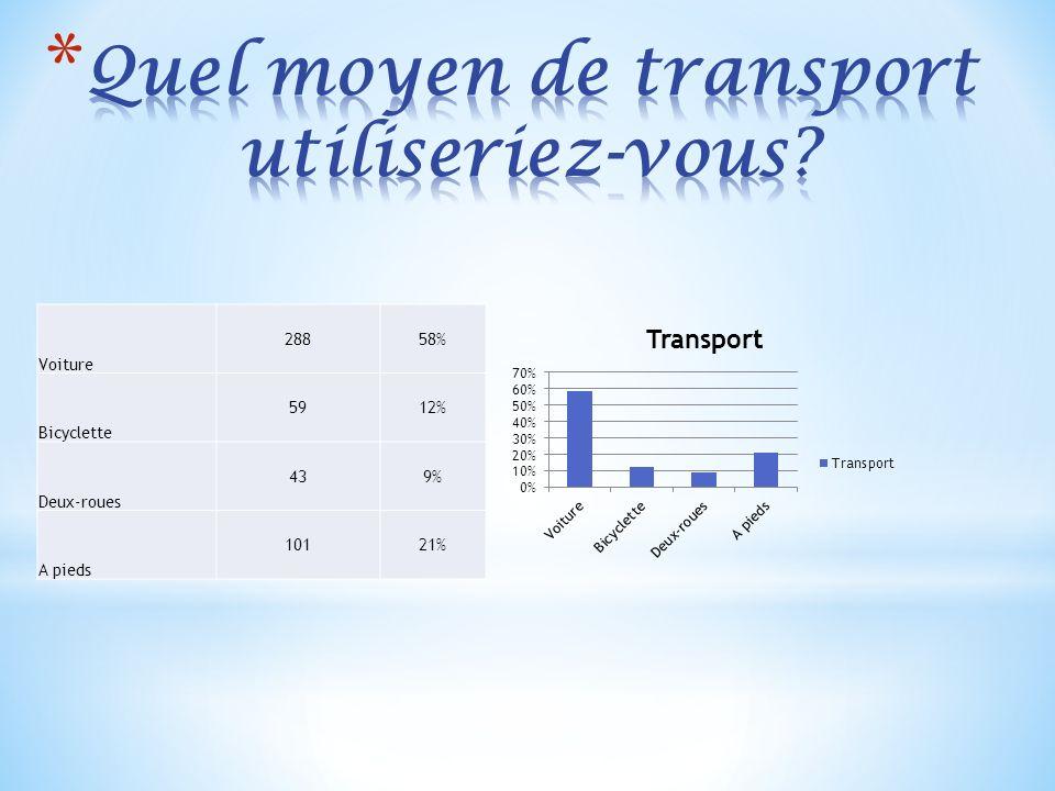 Voiture 28858% Bicyclette 5912% Deux-roues 439% A pieds 10121%