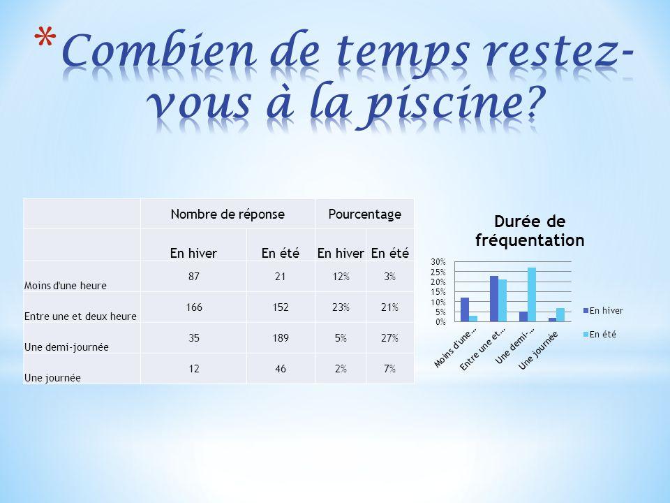 Nombre de réponsePourcentage En hiverEn étéEn hiverEn été Moins d une heure 872112%3% Entre une et deux heure 16615223%21% Une demi-journée 351895%27% Une journée 12462%7%