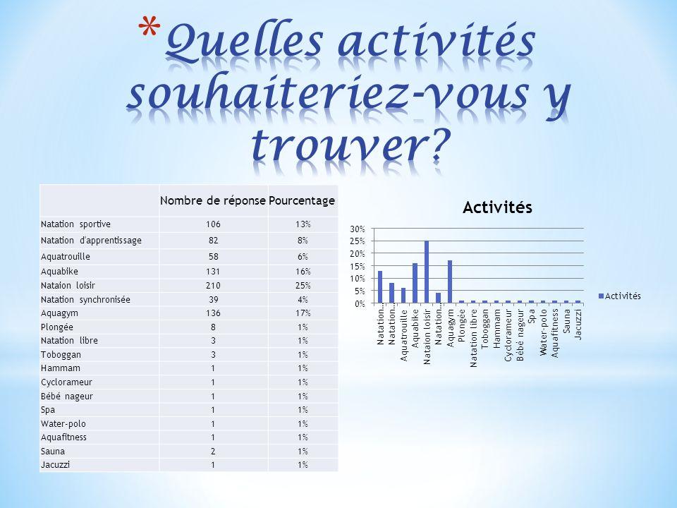 Nombre de réponsePourcentage Natation sportive10613% Natation d'apprentissage828% Aquatrouille586% Aquabike13116% Nataion loisir21025% Natation synchr