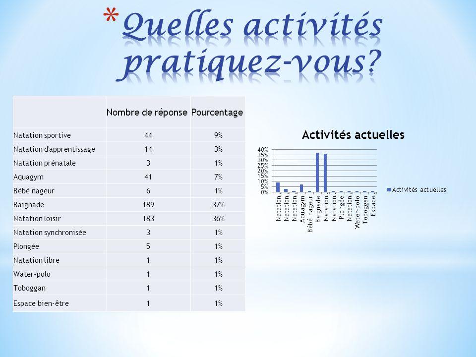 Nombre de réponsePourcentage Natation sportive449% Natation d'apprentissage143% Natation prénatale31% Aquagym417% Bébé nageur61% Baignade18937% Natati