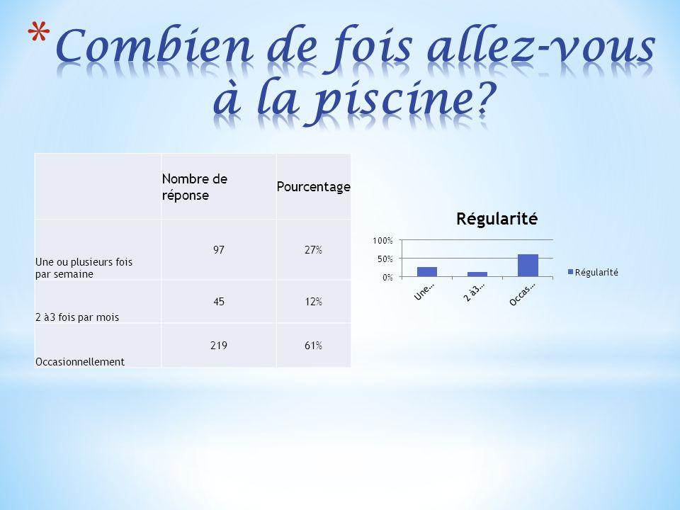 Nombre de réponse Pourcentage Une ou plusieurs fois par semaine 9727% 2 à3 fois par mois 4512% Occasionnellement 21961%