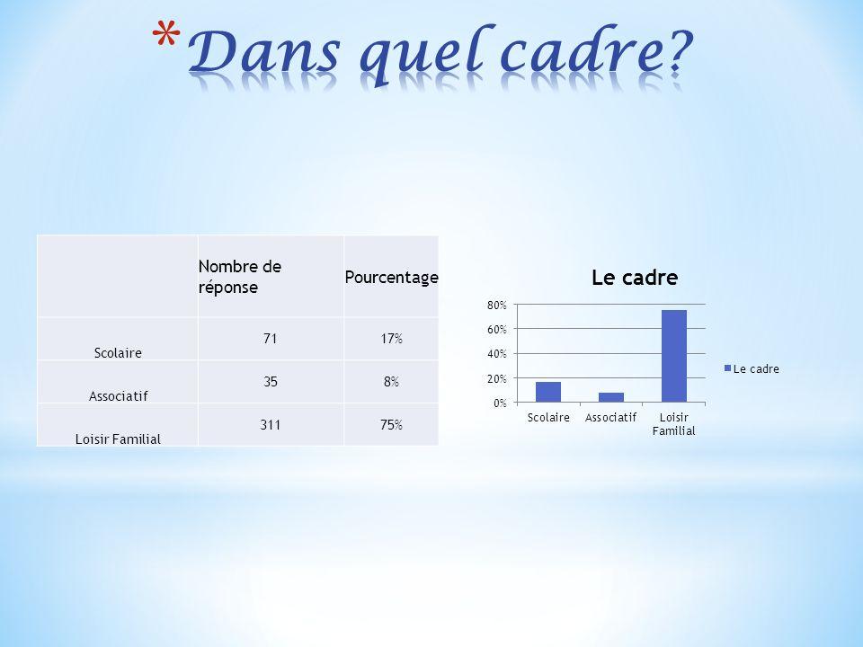 Nombre de réponsePourcentage Oui11431% Non25469%