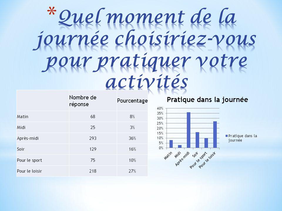 Nombre de réponse Pourcentage Matin688% Midi253% Après-midi29336% Soir12916% Pour le sport7510% Pour le loisir21827%