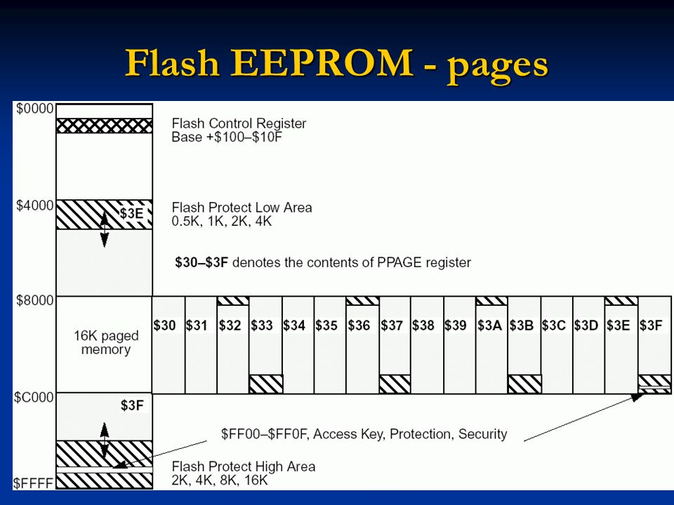 Flash EEPROM - pages