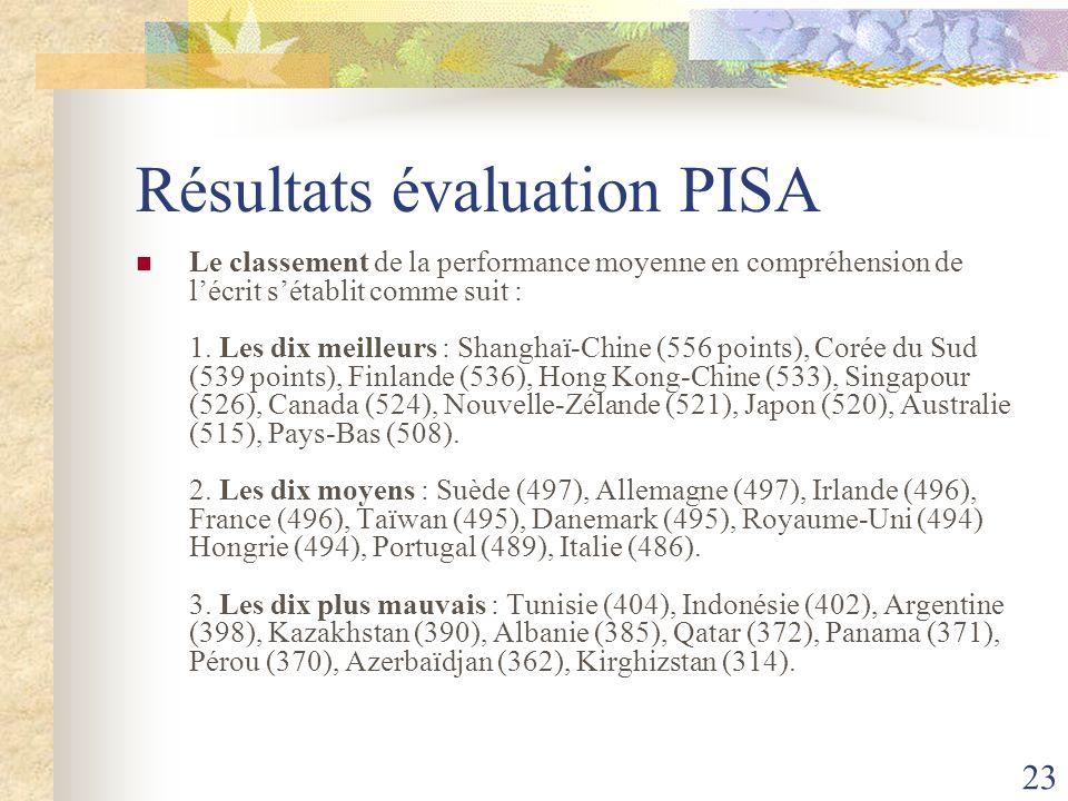 23 Résultats évaluation PISA Le classement de la performance moyenne en compréhension de lécrit sétablit comme suit : 1. Les dix meilleurs : Shanghaï-