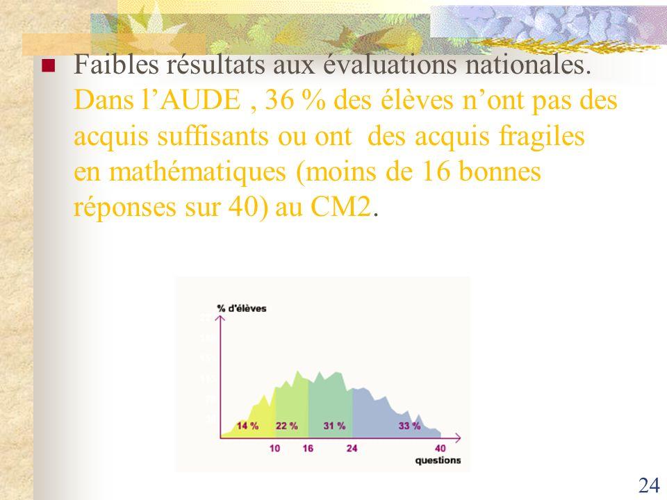 24 Faibles résultats aux évaluations nationales. Dans lAUDE, 36 % des élèves nont pas des acquis suffisants ou ont des acquis fragiles en mathématique
