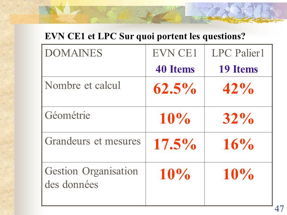 47 DOMAINESEVN CE1 40 Items LPC Palier1 19 Items Nombre et calcul 62.5%42% Géométrie 10%32% Grandeurs et mesures 17.5%16% Gestion Organisation des don