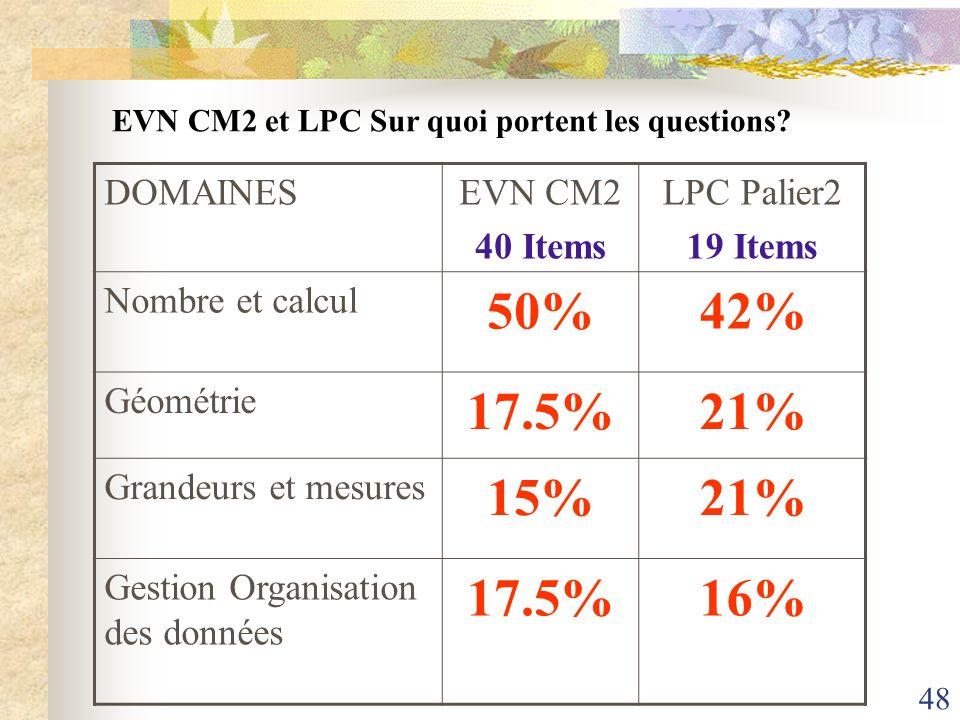 48 DOMAINESEVN CM2 40 Items LPC Palier2 19 Items Nombre et calcul 50%42% Géométrie 17.5%21% Grandeurs et mesures 15%21% Gestion Organisation des donné