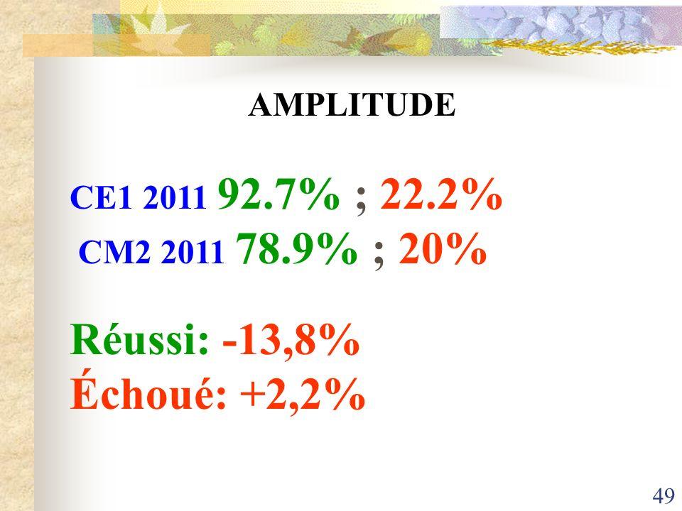 49 AMPLITUDE CE1 2011 92.7% ; 22.2% CM2 2011 78.9% ; 20% Réussi: -13,8% Échoué: +2,2%