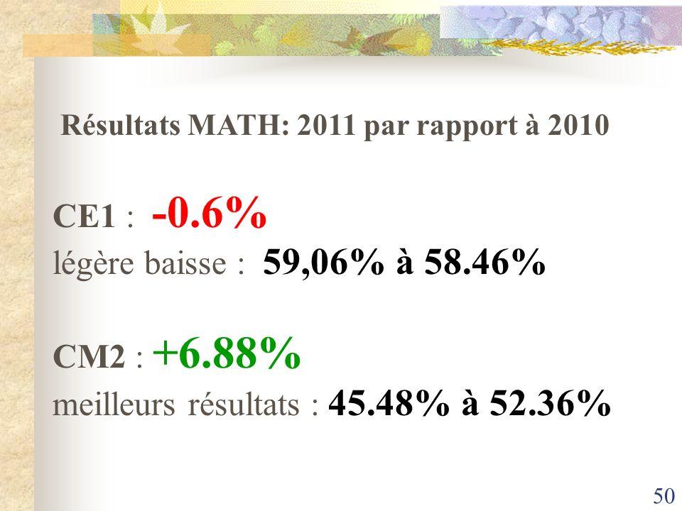 50 Résultats MATH: 2011 par rapport à 2010 CE1 : -0.6% légère baisse : 59,06% à 58.46% CM2 : +6.88% meilleurs résultats : 45.48% à 52.36%
