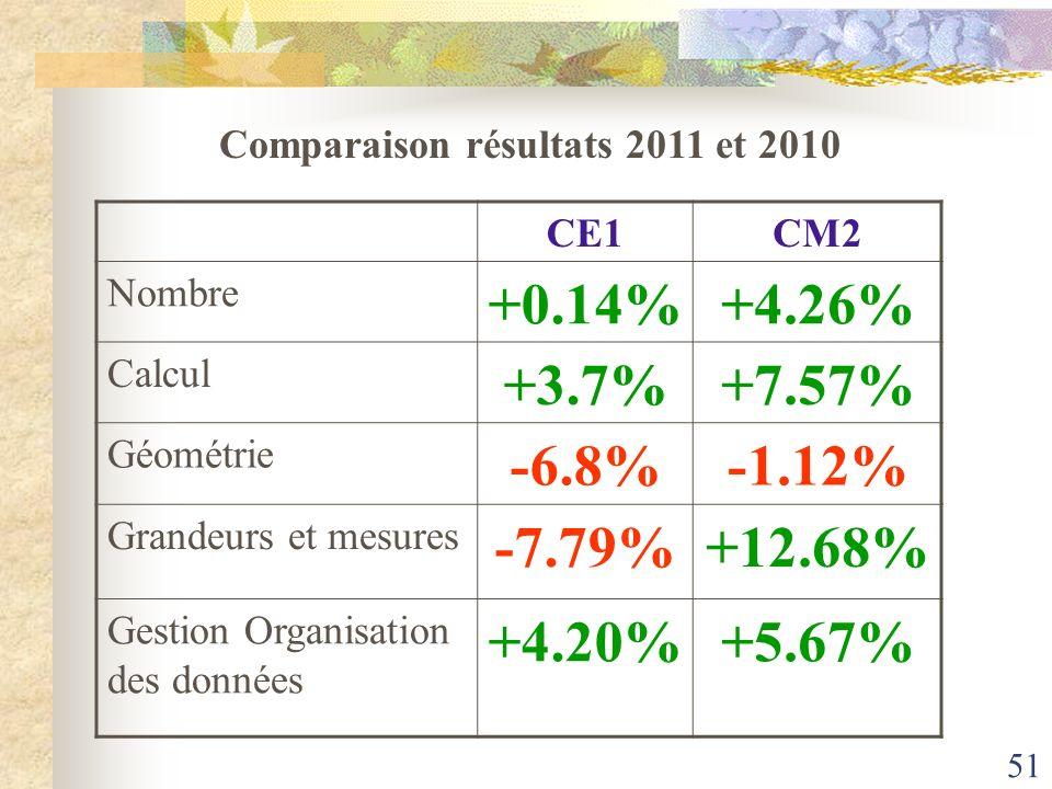 51 CE1CM2 Nombre +0.14%+4.26% Calcul +3.7%+7.57% Géométrie -6.8%-1.12% Grandeurs et mesures -7.79%+12.68% Gestion Organisation des données +4.20%+5.67