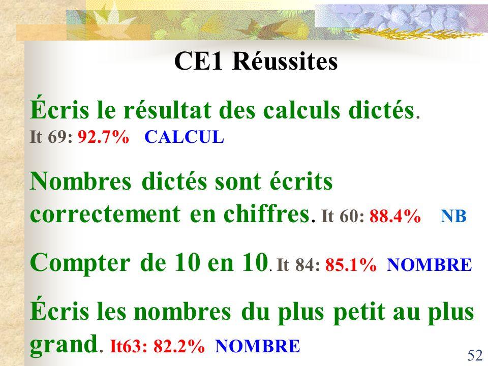 52 CE1 Réussites Écris le résultat des calculs dictés. It 69: 92.7% CALCUL Nombres dictés sont écrits correctement en chiffres. It 60: 88.4% NB Compte