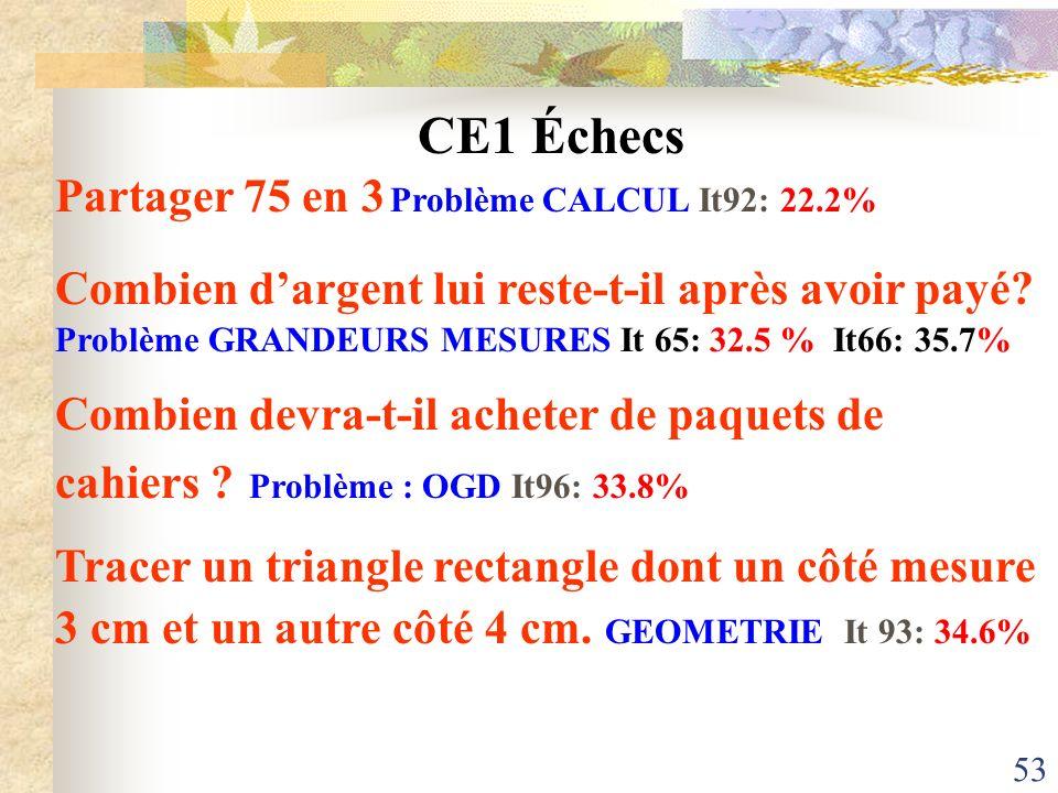 53 CE1 Échecs Partager 75 en 3 Problème CALCUL It92: 22.2% Combien dargent lui reste-t-il après avoir payé? Problème GRANDEURS MESURES It 65: 32.5 % I