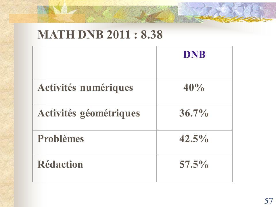 57 MATH DNB 2011 : 8.38 DNB Activités numériques40% Activités géométriques 36.7% Problèmes42.5% Rédaction57.5%