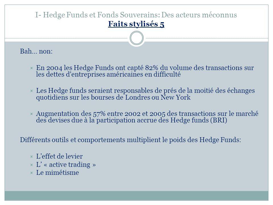 I- Hedge Funds et Fonds Souverains: Des acteurs méconnus Faits stylisés 5 Bah… non: En 2004 les Hedge Funds ont capté 82% du volume des transactions s