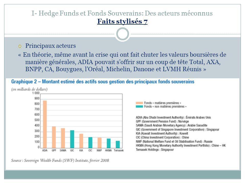 I- Hedge Funds et Fonds Souverains: Des acteurs méconnus Faits stylisés 7 Principaux acteurs « En théorie, même avant la crise qui ont fait chuter les valeurs boursières de manière générales, ADIA pouvait soffrir sur un coup de tête Total, AXA, BNPP, CA, Bouygues, lOréal, Michelin, Danone et LVMH Réunis »