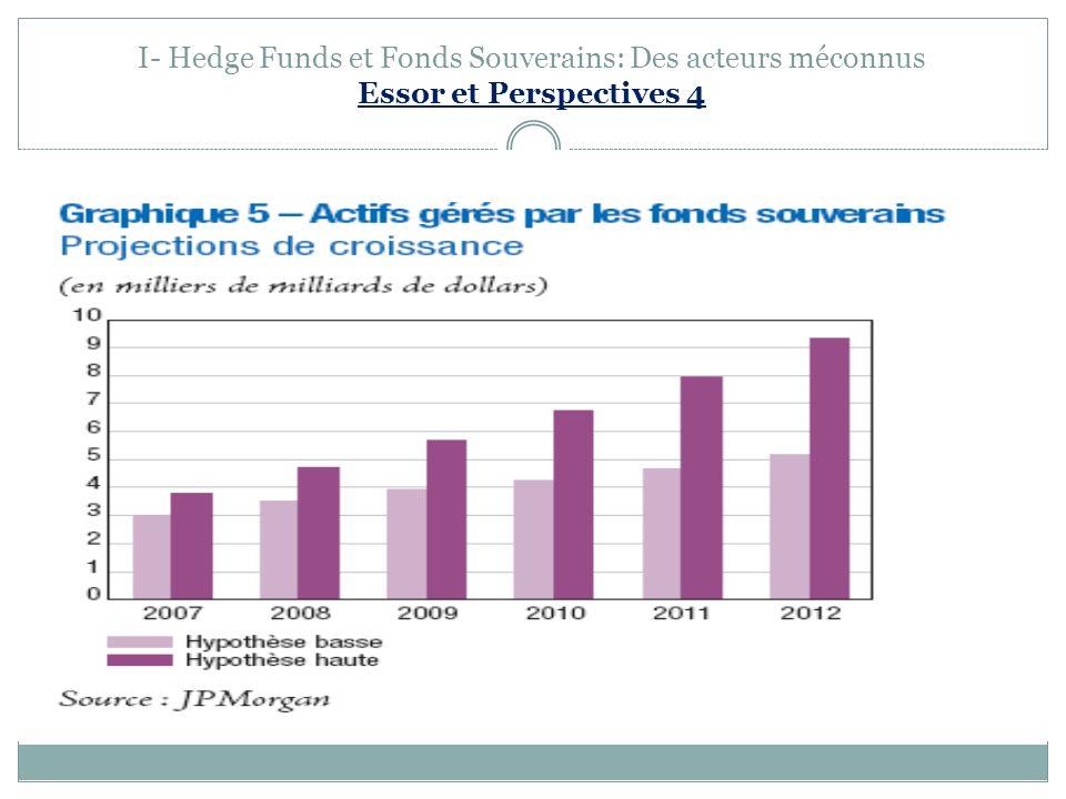 I- Hedge Funds et Fonds Souverains: Des acteurs méconnus Essor et Perspectives 4