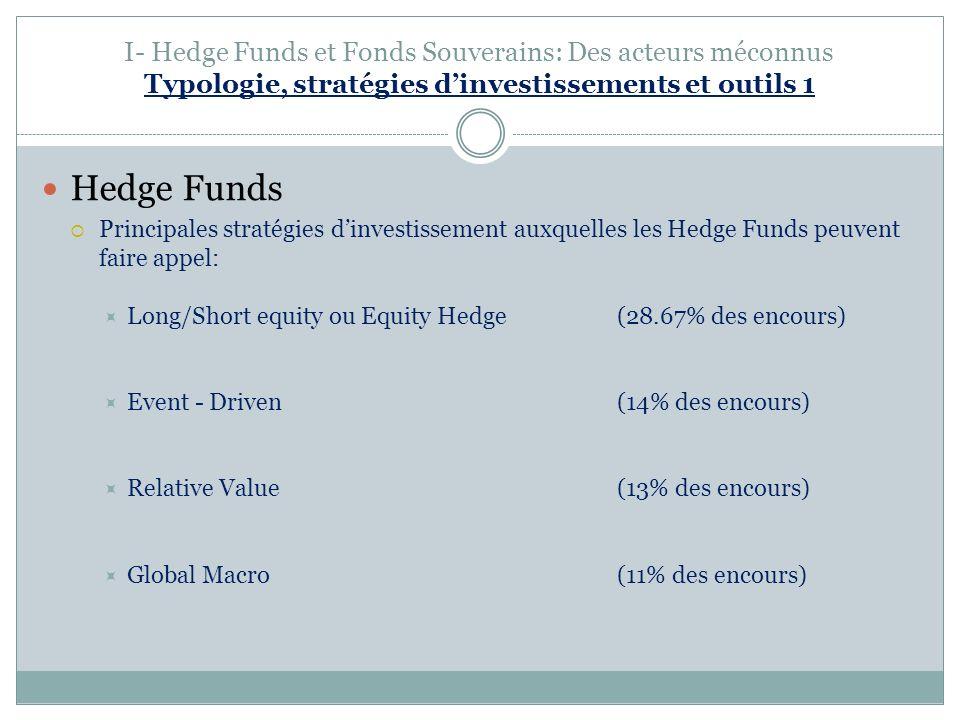 I- Hedge Funds et Fonds Souverains: Des acteurs méconnus Typologie, stratégies dinvestissements et outils 1 Hedge Funds Principales stratégies dinvestissement auxquelles les Hedge Funds peuvent faire appel: Long/Short equity ou Equity Hedge (28.67% des encours) Event - Driven(14% des encours) Relative Value (13% des encours) Global Macro (11% des encours)