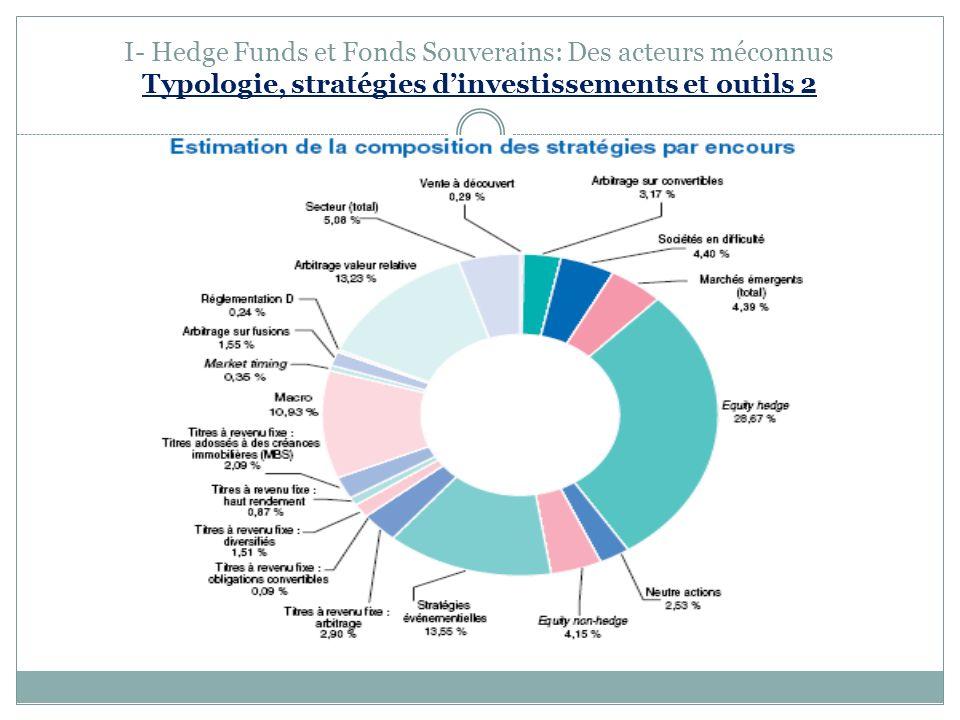 I- Hedge Funds et Fonds Souverains: Des acteurs méconnus Typologie, stratégies dinvestissements et outils 2