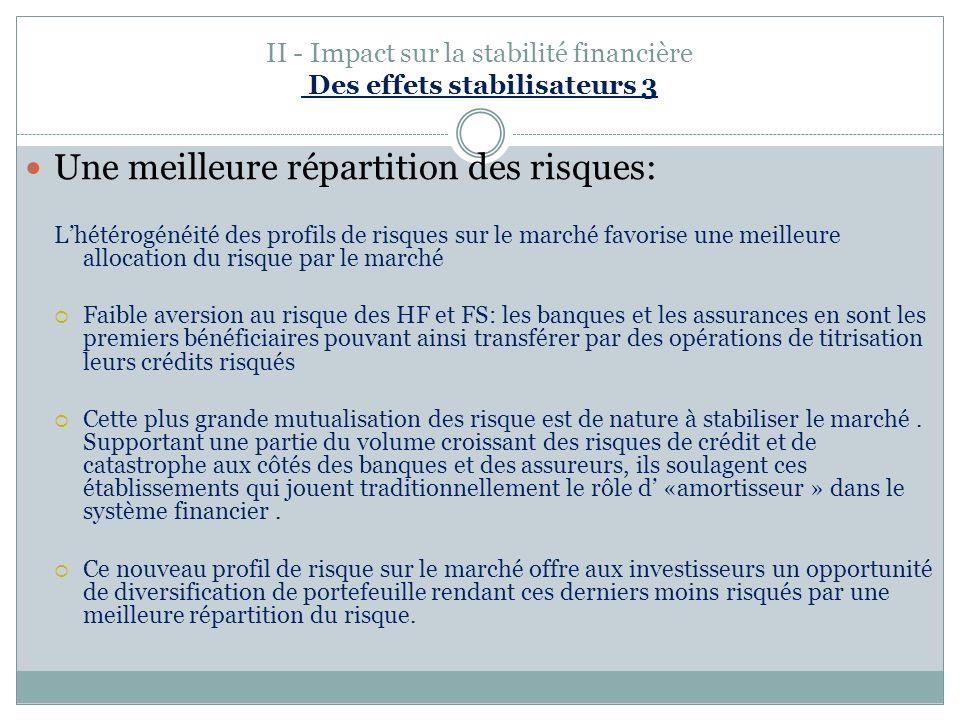 II - Impact sur la stabilité financière Des effets stabilisateurs 3 Une meilleure répartition des risques: Lhétérogénéité des profils de risques sur l