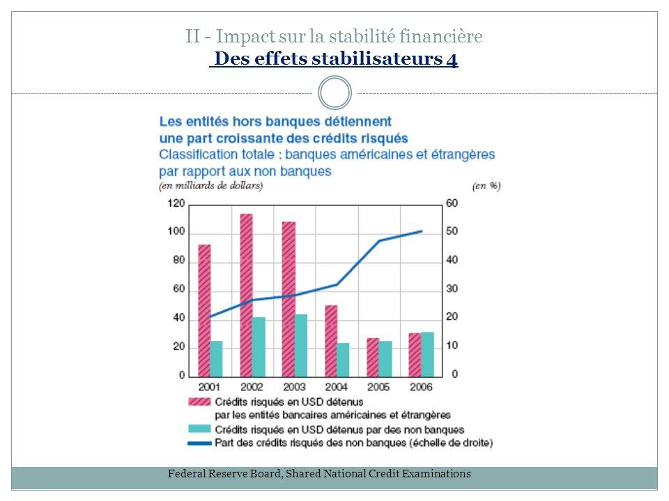 II - Impact sur la stabilité financière Des effets stabilisateurs 4 Federal Reserve Board, Shared National Credit Examinations