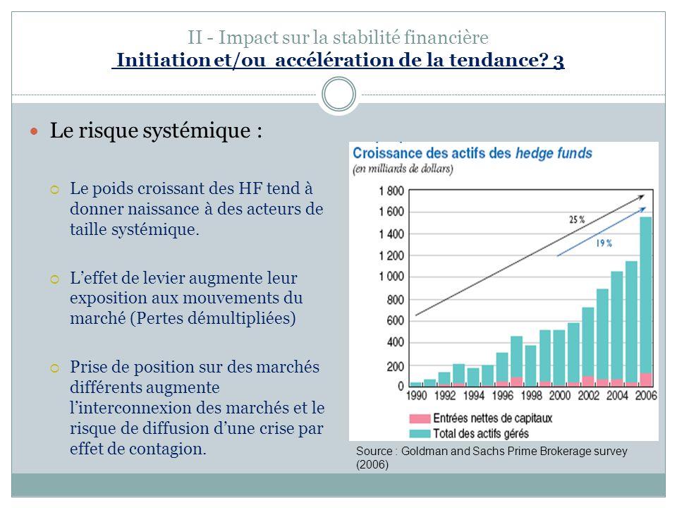 II - Impact sur la stabilité financière Initiation et/ou accélération de la tendance? 3 Le risque systémique : Le poids croissant des HF tend à donner