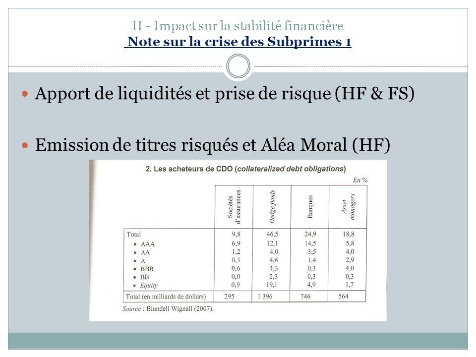 II - Impact sur la stabilité financière Note sur la crise des Subprimes 1 Apport de liquidités et prise de risque (HF & FS) Emission de titres risqués et Aléa Moral (HF)