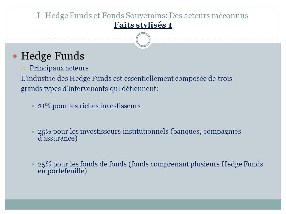 I- Hedge Funds et Fonds Souverains: Des acteurs méconnus Faits stylisés 1 Hedge Funds Principaux acteurs Lindustrie des Hedge Funds est essentiellement composée de trois grands types dintervenants qui détiennent: 21% pour les riches investisseurs 25% pour les investisseurs institutionnels (banques, compagnies dassurance) 25% pour les fonds de fonds (fonds comprenant plusieurs Hedge Funds en portefeuille)