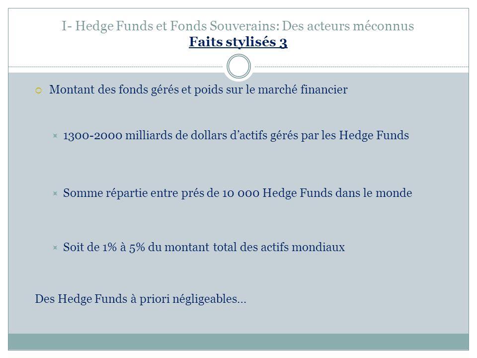 I- Hedge Funds et Fonds Souverains: Des acteurs méconnus Faits stylisés 3 Montant des fonds gérés et poids sur le marché financier 1300-2000 milliards de dollars dactifs gérés par les Hedge Funds Somme répartie entre prés de 10 000 Hedge Funds dans le monde Soit de 1% à 5% du montant total des actifs mondiaux Des Hedge Funds à priori négligeables…