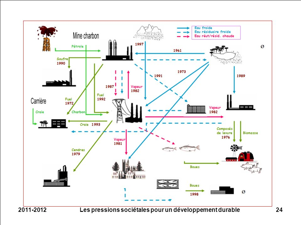 2011-201224Les pressions sociétales pour un développement durable