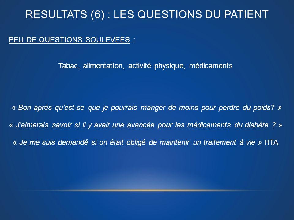 RESULTATS (6) : LES QUESTIONS DU PATIENT PEU DE QUESTIONS SOULEVEES : Tabac, alimentation, activité physique, médicaments « Bon après quest-ce que je