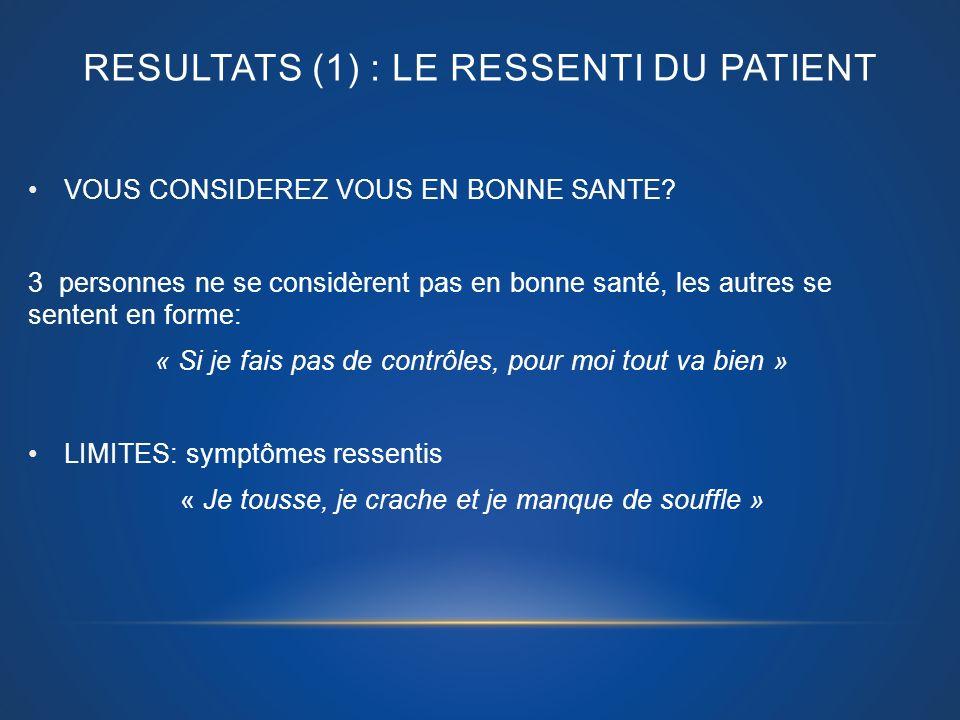 RESULTATS (1) : LE RESSENTI DU PATIENT VOUS CONSIDEREZ VOUS EN BONNE SANTE? 3 personnes ne se considèrent pas en bonne santé, les autres se sentent en