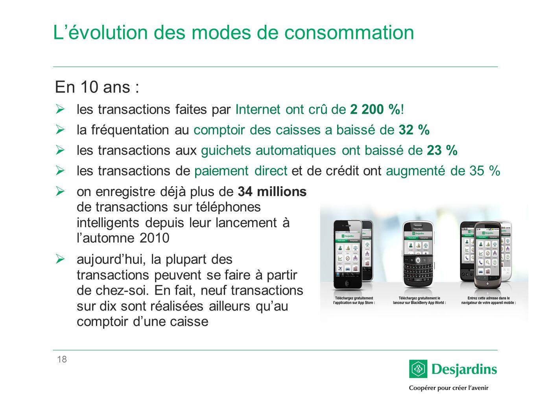 18 Lévolution des modes de consommation En 10 ans : les transactions faites par Internet ont crû de 2 200 %.
