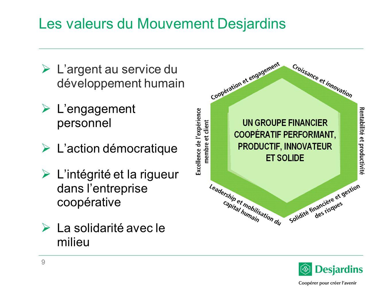 9 Les valeurs du Mouvement Desjardins Largent au service du développement humain Lengagement personnel Laction démocratique Lintégrité et la rigueur dans lentreprise coopérative La solidarité avec le milieu