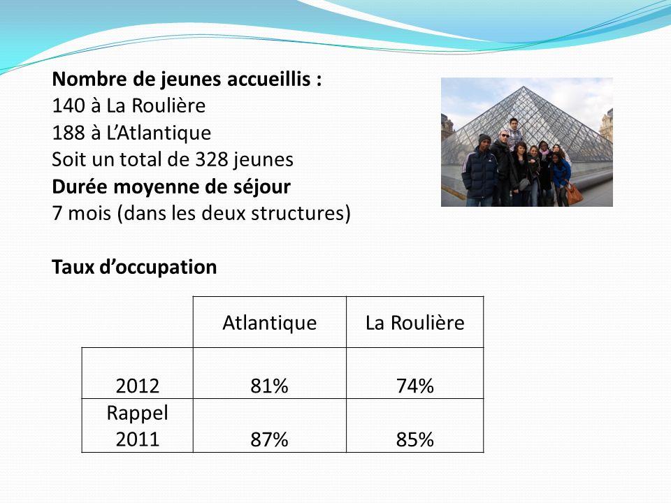 AtlantiqueLa Roulière 201281%74% Rappel 201187%85% Nombre de jeunes accueillis : 140 à La Roulière 188 à LAtlantique Soit un total de 328 jeunes Durée