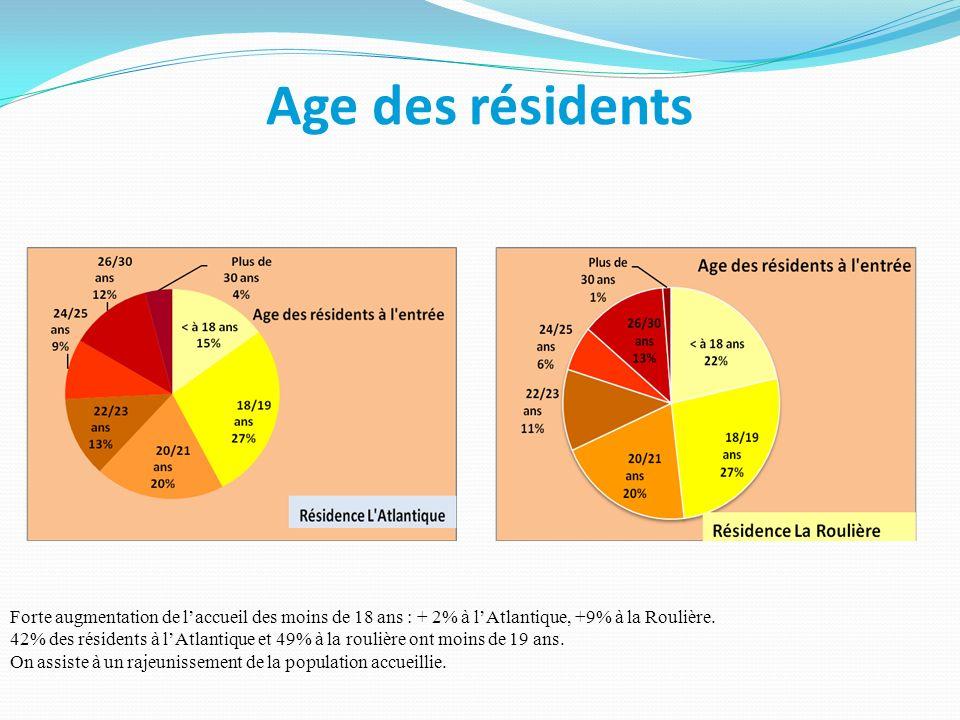 Age des résidents Forte augmentation de laccueil des moins de 18 ans : + 2% à lAtlantique, +9% à la Roulière. 42% des résidents à lAtlantique et 49% à