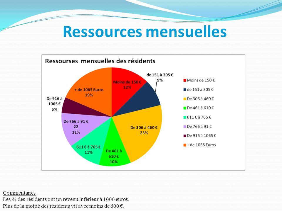 Ressources mensuelles Commentaires Les ¾ des résidents ont un revenu inférieur à 1000 euros. Plus de la moitié des résidents vit avec moins de 600.