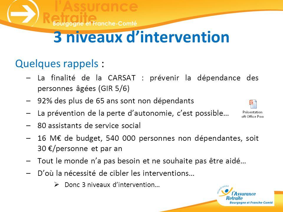 3 niveaux dintervention Quelques rappels : –La finalité de la CARSAT : prévenir la dépendance des personnes âgées (GIR 5/6) –92% des plus de 65 ans so