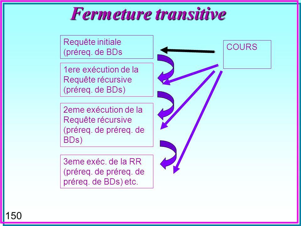 149 Fermeture transitive (DB2) WITH PRQ (CNOM, PNOM) AS ((SELECT CNOM, PNOM FROM COURS WHERE CNOM = BDs ) UNION ALL (SELECT C.CNOM, C.PNOM FROM PRQ AS P, COURS AS C WHERE C.CNOM = P.PNOM)) SELECT DISTINCT PNOM FROM PRQ n La requête récursive s exécute tant que la sélection dans PRQ avec PRQ courant nest pas vide.