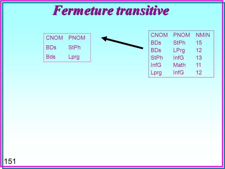 150 Fermeture transitive Requête initiale (préreq.